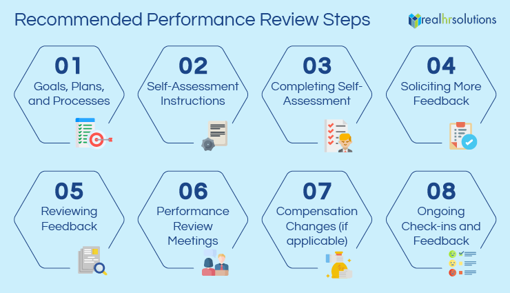 This is the performance review process that we recommend at RealHR Solutions.