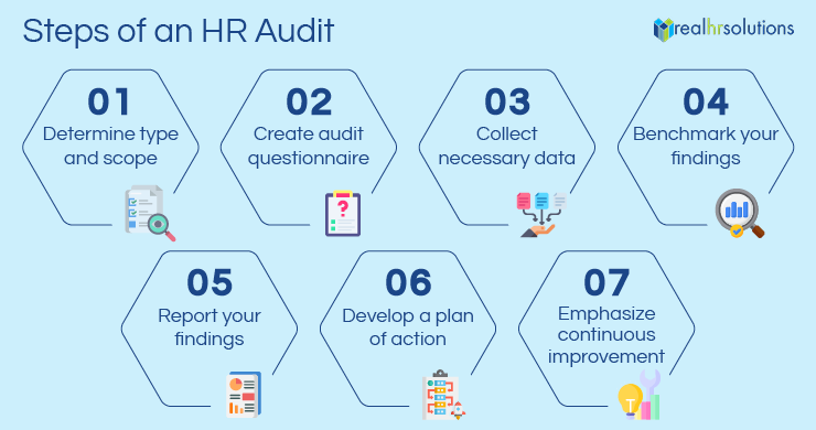 This section explains the 7 core steps of a human resources audit.